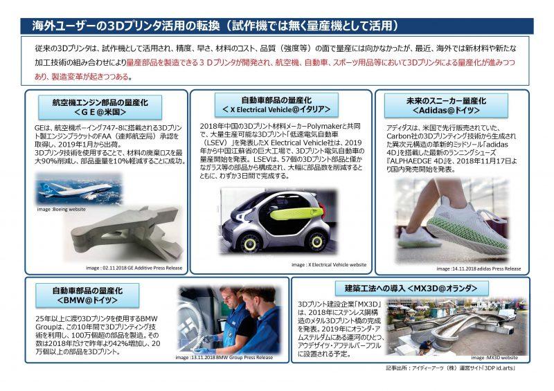 海外ユーザーの3Dプリンタ活用の転換