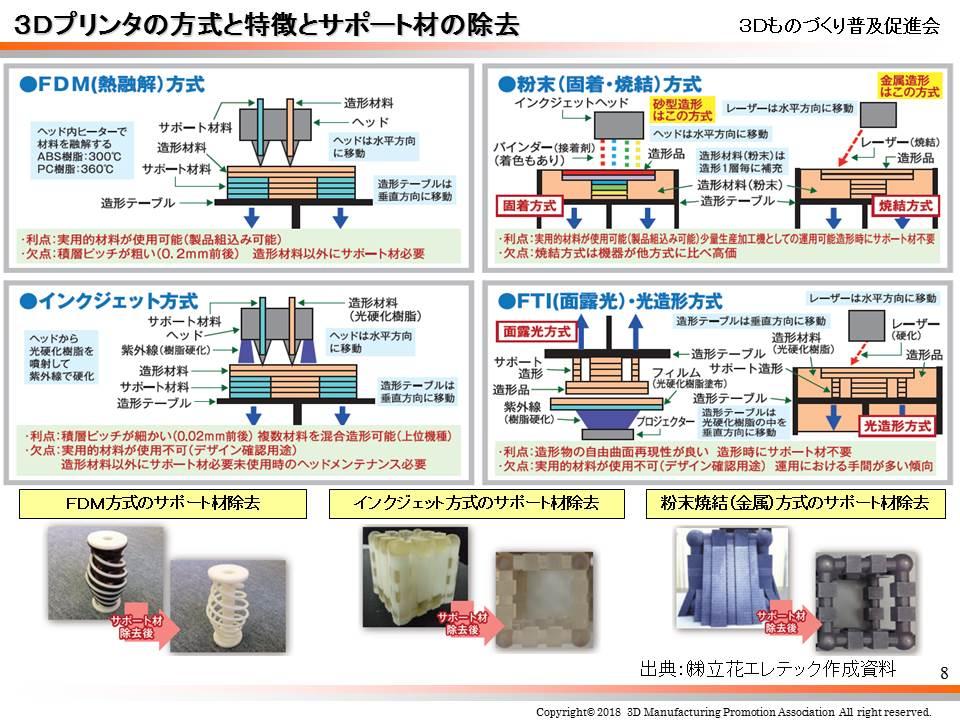 【第7回】金属3Dプリンターの造形方法について