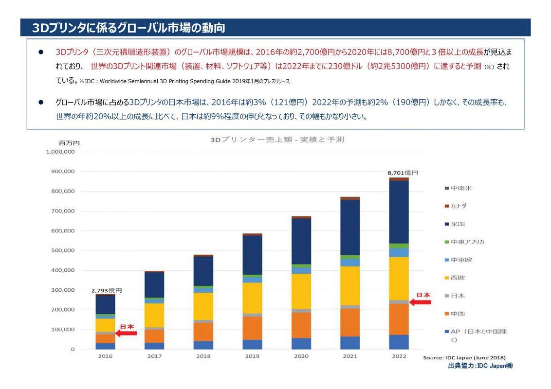 3Dプリンタに係るグローバル市場の動向