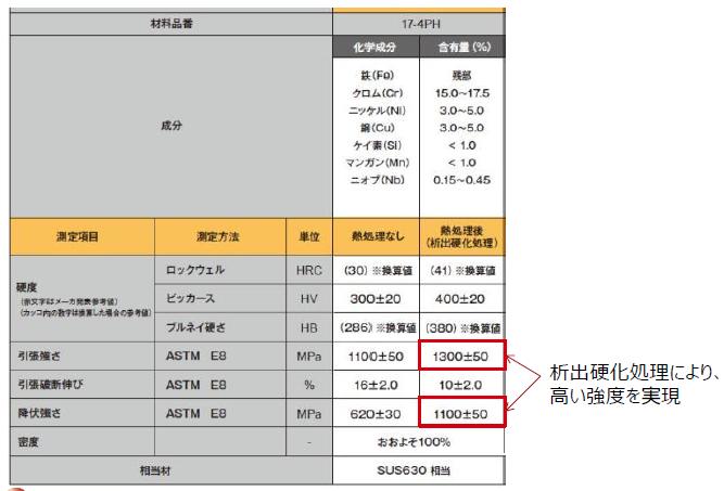 【第11回】析出硬化処理とは~SUS630造形物に対する熱処理