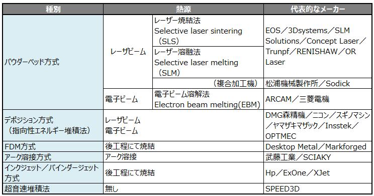 金属3Dプリンターの造形方式2
