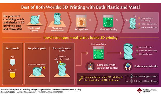 金属とプラスチックのハイブリッド3Dプリンティング【第40回】