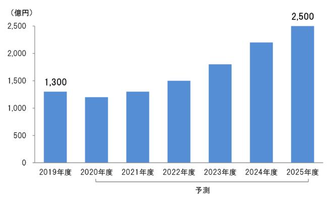 世界の金属3Dプリンター市場2025年に2,500億円規模に【第53回】