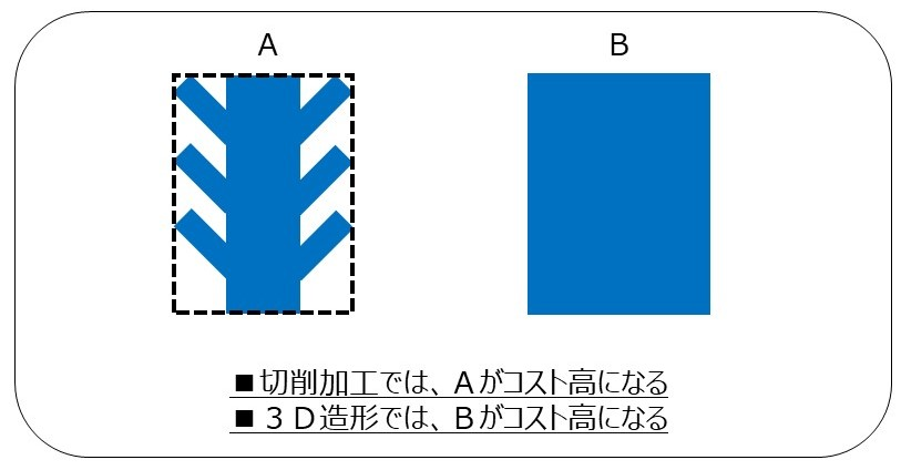 3D造形(金属積層)と切削加工のコスト計算方式の違い